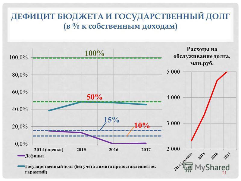 ДЕФИЦИТ БЮДЖЕТА И ГОСУДАРСТВЕННЫЙ ДОЛГ (в % к собственным доходам) 21