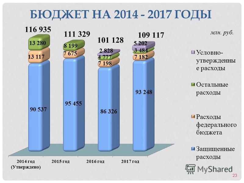 БЮДЖЕТ НА 2014 - 2017 ГОДЫ млн. руб. 23