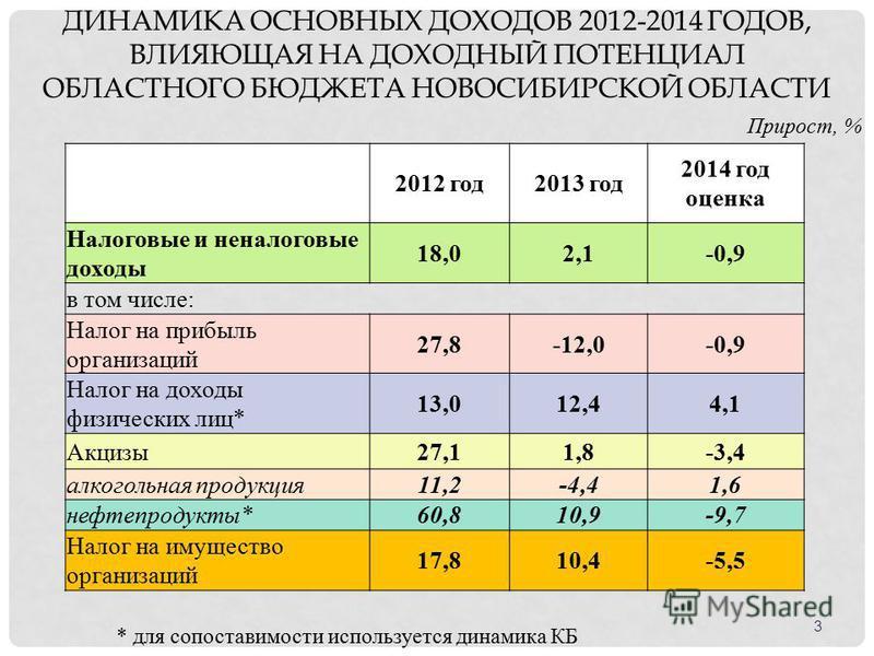 ДИНАМИКА ОСНОВНЫХ ДОХОДОВ 2012-2014 ГОДОВ, ВЛИЯЮЩАЯ НА ДОХОДНЫЙ ПОТЕНЦИАЛ ОБЛАСТНОГО БЮДЖЕТА НОВОСИБИРСКОЙ ОБЛАСТИ Прирост, % 2012 год 2013 год 2014 год оценка Налоговые и неналоговые доходы 18,02,1-0,9 в том числе: Налог на прибыль организаций 27,8-