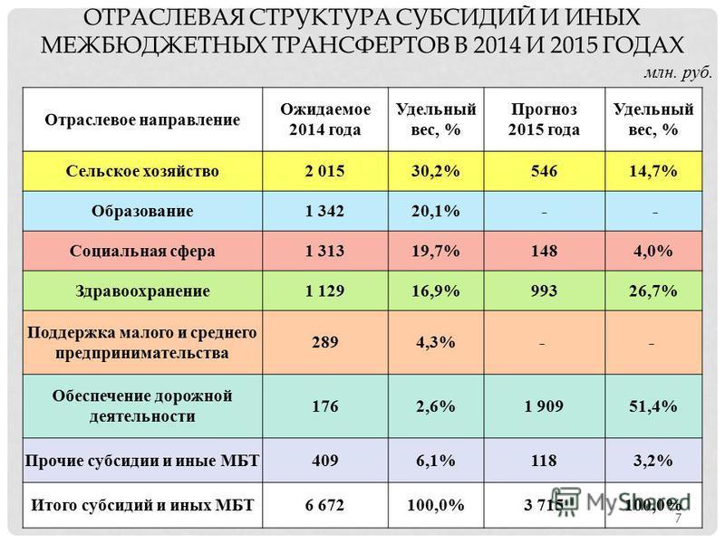 ОТРАСЛЕВАЯ СТРУКТУРА СУБСИДИЙ И ИНЫХ МЕЖБЮДЖЕТНЫХ ТРАНСФЕРТОВ В 2014 И 2015 ГОДАХ млн. руб. Отраслевое направление Ожидаемое 2014 года Удельный вес, % Прогноз 2015 года Удельный вес, % Сельское хозяйство 2 01530,2%54614,7% Образование 1 34220,1%- - С