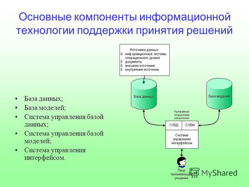 Основные компоненты информационной технологии поддержки принятия решений База данных; База моделей; Система управления базой данных; Система управления базой моделей; Система управления интерфейсом.
