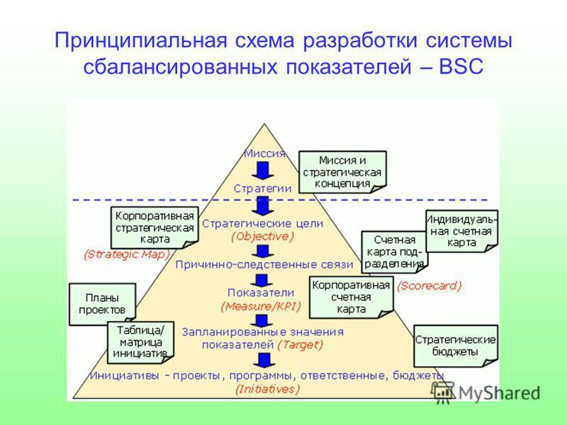Принципиальная схема разработки системы сбалансированных показателей – BSC