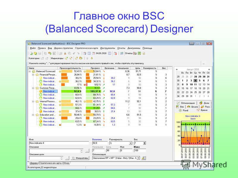 Главное окно BSC (Balanced Scorecard) Designer