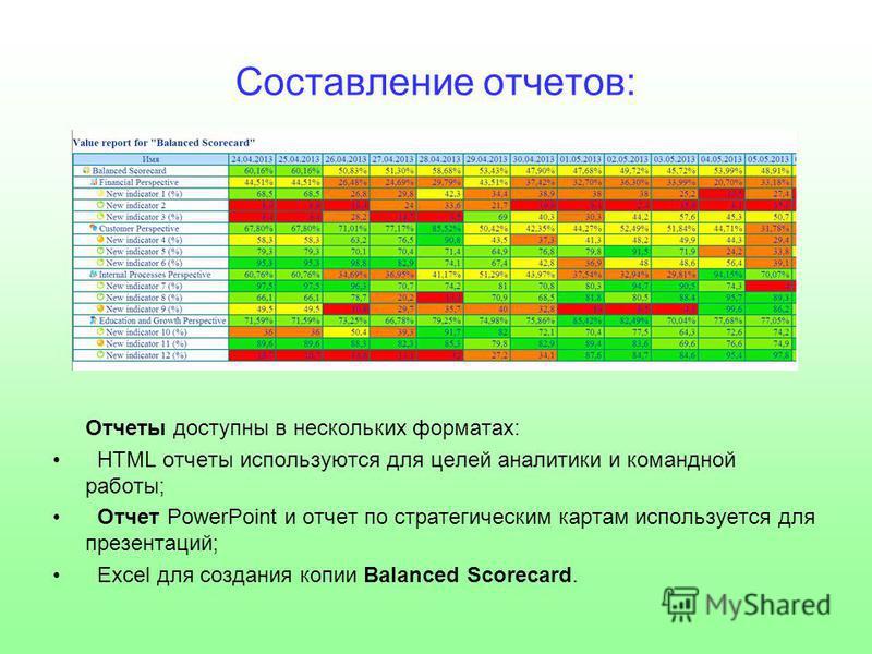Составление отчетов: Отчеты доступны в нескольких форматах: HTML отчеты используются для целей аналитики и командной работы; Отчет PowerPoint и отчет по стратегическим картам используется для презентаций; Excel для создания копии Balanced Scorecard.