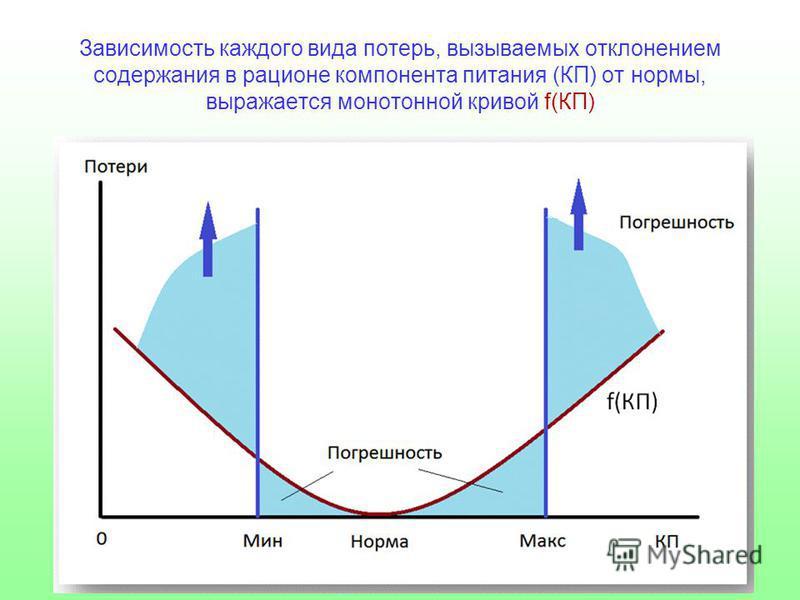 Зависимость каждого вида потерь, вызываемых отклонением содержания в рационе компонента питания (КП) от нормы, выражается монотонной кривой f(КП)