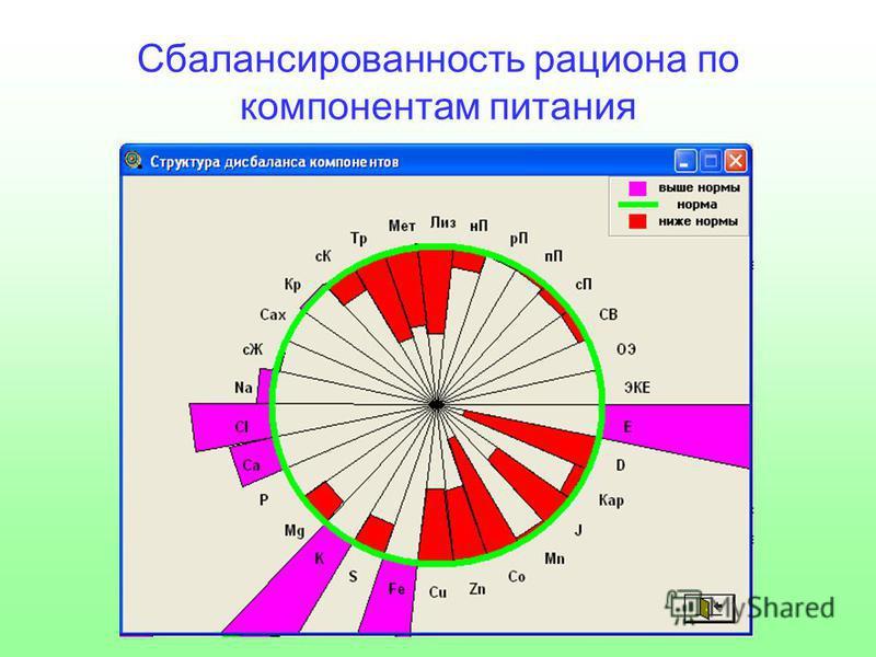 Сбалансированность рациона по компонентам питания