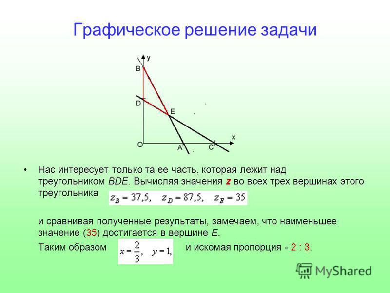 Графическое решение задачи Нас интересует только та ее часть, которая лежит над треугольником BDE. Вычисляя значения z во всех трех вершинах этого треугольника и сравнивая полученные результаты, замечаем, что наименьшее значение (35) достигается в ве