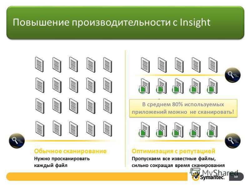 Повышение производительности с Insight 10 Оптимизация с репутацией Пропускаем все известные файлы, сильно сокращая время сканирования Обычное сканирование Нужно просканировать каждый файл В среднем 80% используемых приложений можно не сканировать!