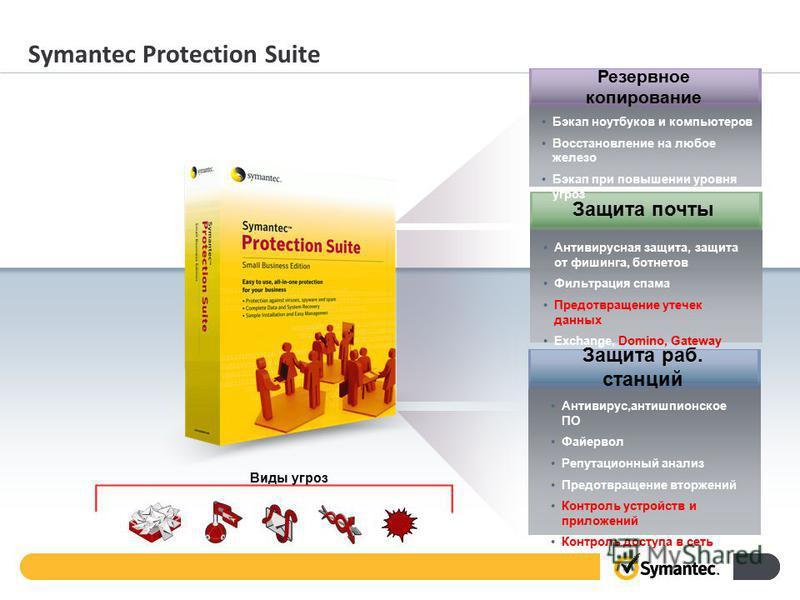 Symantec Protection Suite Виды угроз Антивирус,антишпионское ПО Файервол Репутационный анализ Предотвращение вторжений Контроль устройств и приложений Контроль доступа в сеть Защита раб. станций Антивирусная защита, защита от фишинга, ботнетов Фильтр