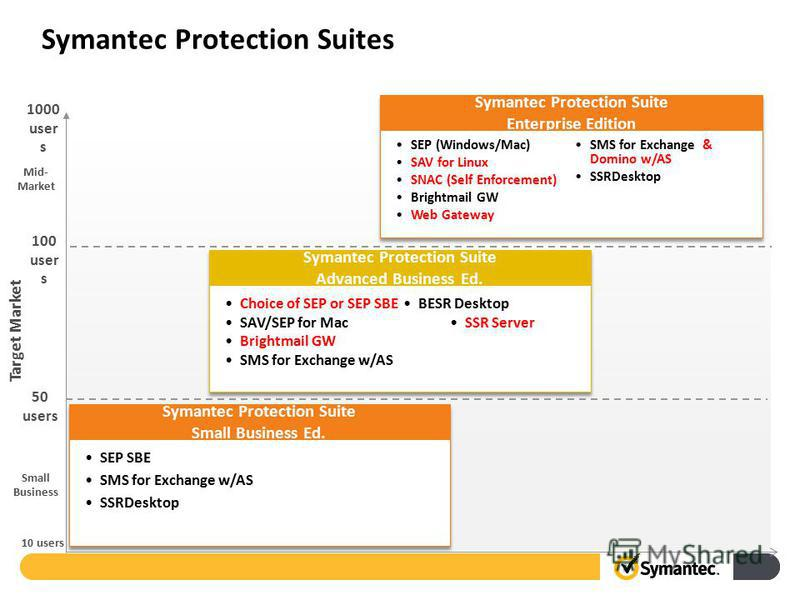 10 users 1000 user s Target Market Small Business Mid- Market 50 users 100 user s Symantec Protection Suites