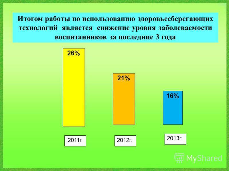 Итогом работы по использованию здоровьесберегающих технологий является снижение уровня заболеваемости воспитанников за последние 3 года 26% 21% 16% 2012 г.2011 г. 2013 г.