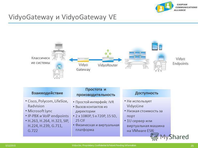 25 Vidyo Inc. Proprietary, Confidential & Patent Pending Information 3/12/2015 VidyoGateway и VidyoGateway VE Vidyo Gateway Взаимодействие Простота и производительность Доступность Cisco, Polycom, LifeSize, Radvision Microsoft Lync IP-PBX и VoIP endp