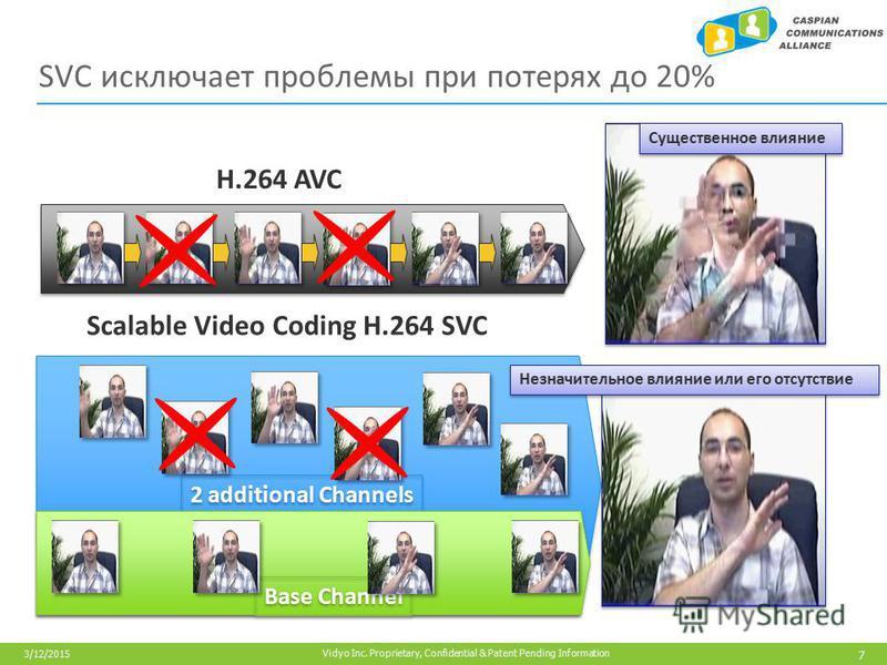 7 Vidyo Inc. Proprietary, Confidential & Patent Pending Information 3/12/2015 SVC исключает проблемы при потерях до 20% 2 additional Channels Base Channel Существенное влияние H.264 AVC Scalable Video Coding H.264 SVC Незначительное влияние или его о