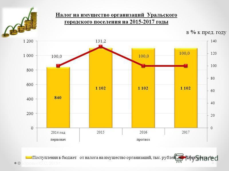 © Боровых Ю.С. 2013 г.6 Налог на имущество организаций Уральского городского поселения на 2015-2017 годы в % к пред. году