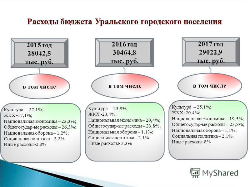 Расходы бюджета Уральского городского поселения 2015 год 28042,5 тыс. руб. 2017 год 29022,9 тыс. руб. 2016 год 30464,8 тыс. руб. Культура – 27,1%; ЖКХ -17,1%; Национальная экономика – 23,3%; Общегосудар-ые расходы – 26,3%; Национальная оборона – 1,2%