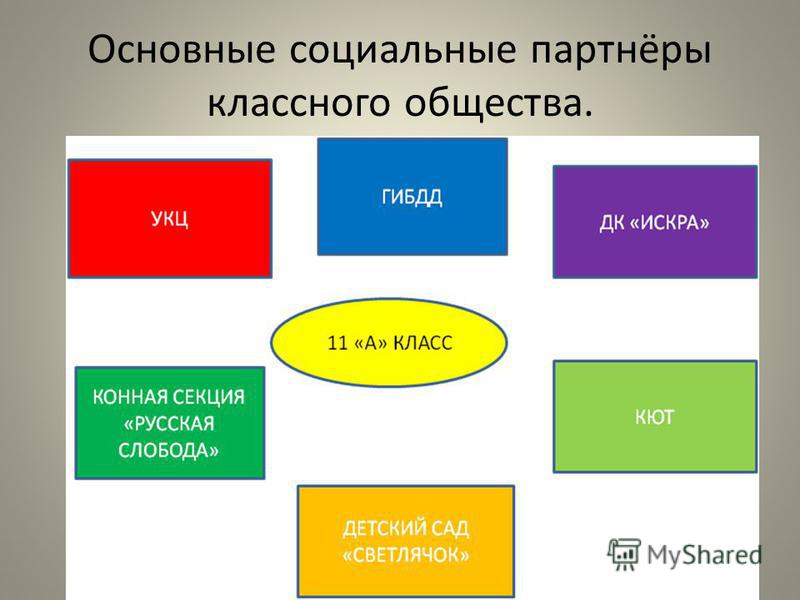 Основные социальные партнёры классного общества.