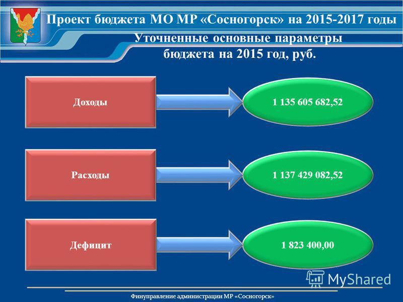 Финуправление администрации МР «Сосногорск» Уточненные основные параметры бюджета на 2015 год, руб. 1 823 400,00 1 137 429 082,52 1 135 605 682,52 Проект бюджета МО МР «Сосногорск» на 2015-2017 годы Доходы Расходы Дефицит