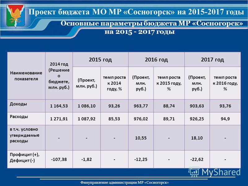 Финуправление администрации МР «Сосногорск» Основные параметры бюджета МР «Сосногорск» на 2015 - 2017 годы Наименование показателя 2014 год (Решение о бюджете, млн. руб.) 2015 год 2016 год 2017 год (Проект, млн. руб.) темп роста к 2014 году, % (Проек