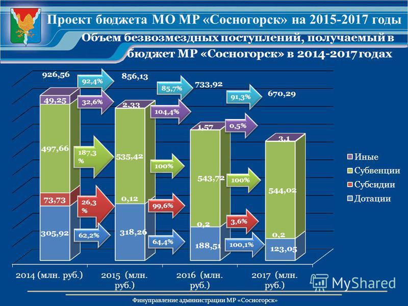 Финуправление администрации МР «Сосногорск» Объем безвозмездных поступлений, получаемый в бюджет МР «Сосногорск» в 2014-2017 годах Проект бюджета МО МР «Сосногорск» на 2015-2017 годы