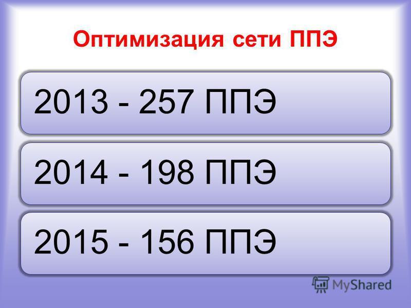 Оптимизация сети ППЭ 2013 - 257 ППЭ2014 - 198 ППЭ2015 - 156 ППЭ