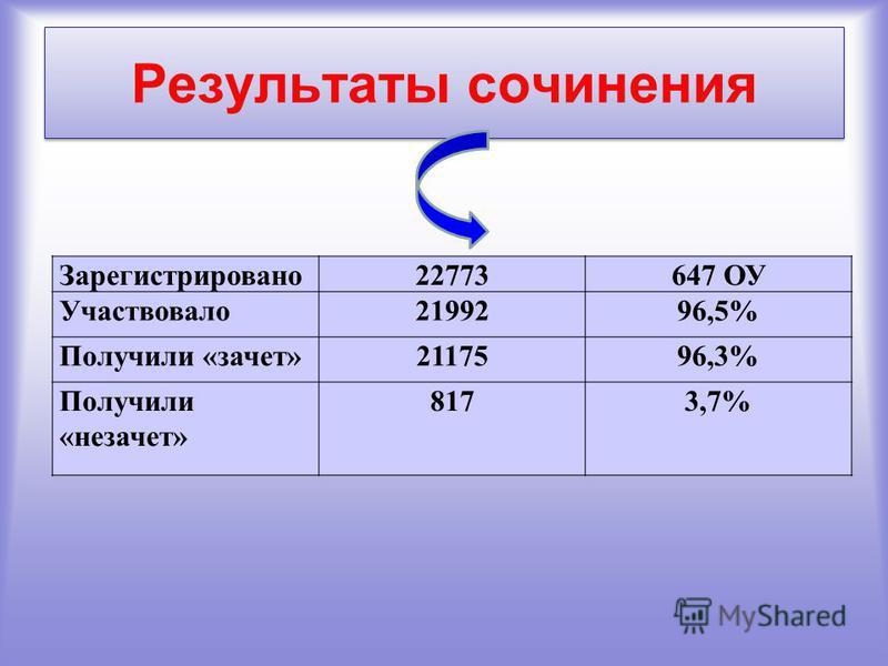 Результаты сочинения Зарегистрировано 22773647 ОУ Участвовало 2199296,5% Получили «зачет»2117596,3% Получили «незачет» 8173,7%
