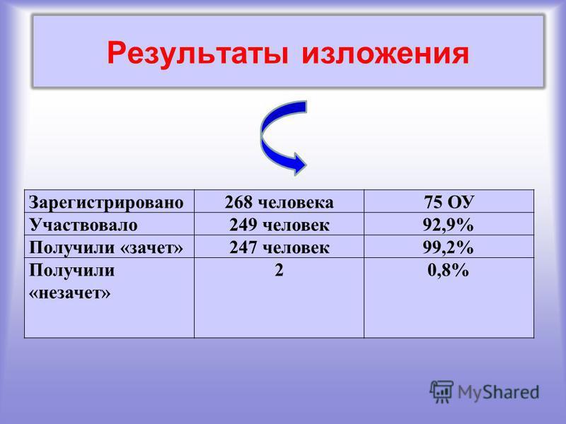 Результаты изложения Зарегистрировано 268 человека 75 ОУ Участвовало 249 человек 92,9% Получили «зачет»247 человек 99,2% Получили «незачет» 20,8%