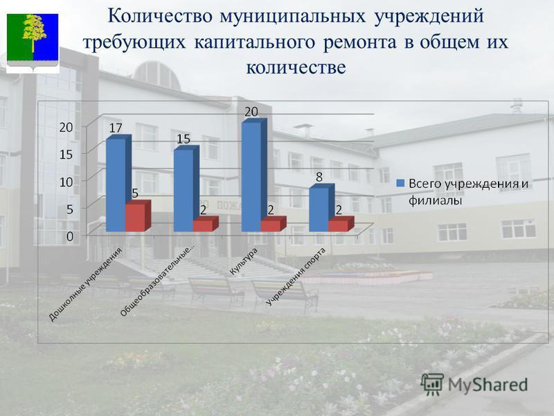 Количество муниципальных учреждений требующих капитального ремонта в общем их количестве