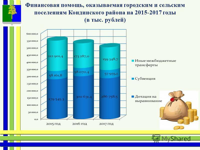 Финансовая помощь, оказываемая городским и сельским поселениям Кондинского района на 2015-2017 годы (в тыс. рублей)