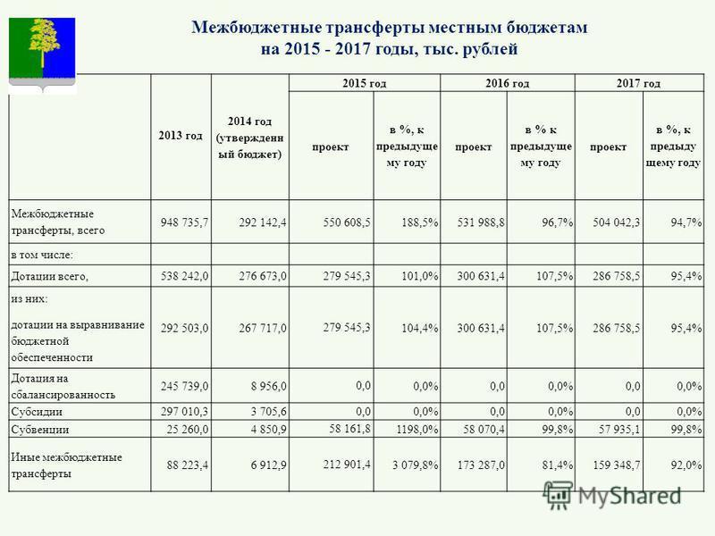 2013 год 2014 год (утвержденный бюджет) 2015 год 2016 год 2017 год проект в %, к предыдущему году проект в % к предыдущему году проект в %, к предыдущему году Межбюджетные трансферты, всего 948 735,7292 142,4550 608,5188,5%531 988,896,7%504 042,394,7