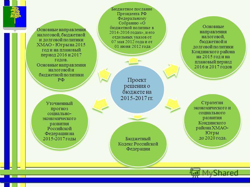 Проект решения о бюджете на 2015-2017 гг. Бюджетное послание Президента РФ Федеральному Собранию «О бюджетной политике в 2014-2016 годах», и его отдельных указов от 07 мая 2012 года и от 01 июня 2012 года Основные направления налоговой, бюджетной и д