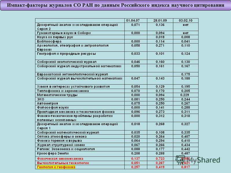 Импакт - факторы журналов СО РАН по данным Российского индекса научного цитирования