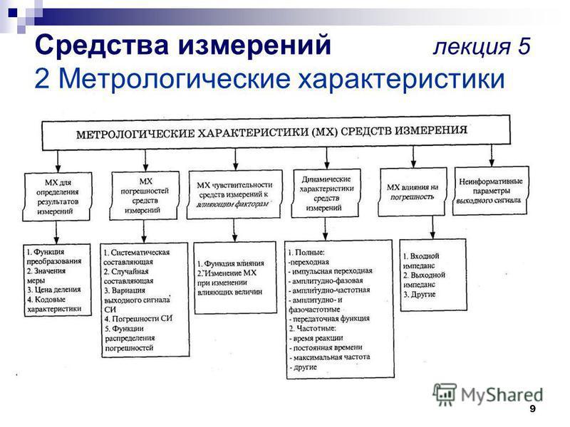 9 Средства измерений лекция 5 2 Метрологические характеристики
