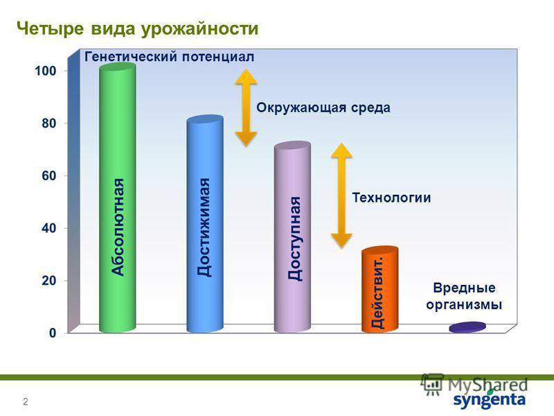 2 Четыре вида урожайности Генетический потенциал Окружающая среда Технологии Вредные организмы