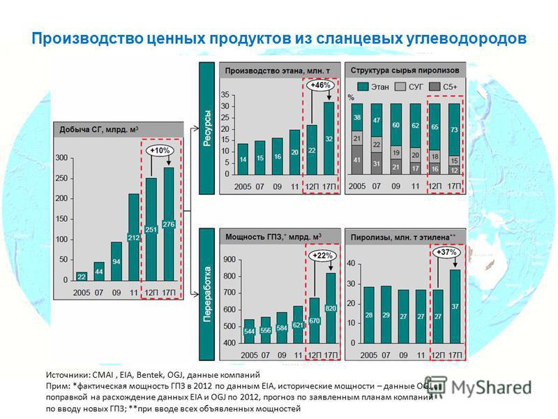Производство ценных продуктов из сланцевых углеводородов Источники: CMAI, EIA, Bentek, OGJ, данные компаний Прим: *фактическая мощность ГПЗ в 2012 по данным EIA, исторические мощности – данные OGJ с поправкой на расхождение данных EIA и OGJ по 2012,