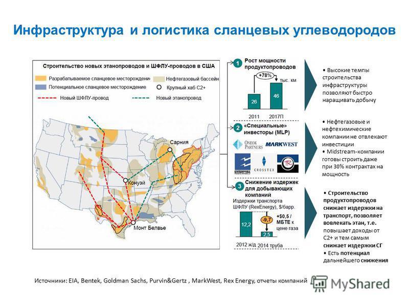Инфраструктура и логистика сланцевых углеводородов Источники: EIA, Bentek, Goldman Sachs, Purvin&Gertz, MarkWest, Rex Energy, отчеты компаний Высокие темпы строительства инфраструктуры позволяют быстро наращивать добычу Нефтегазовые и нефтехимические