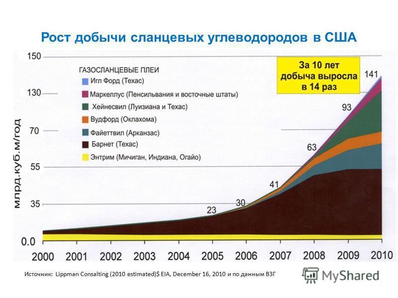 Рост добычи сланцевых углеводородов в США Источник: Lippman Consalting (2010 estimated)$ EIA, December 16, 2010 и по данным ВЗГ