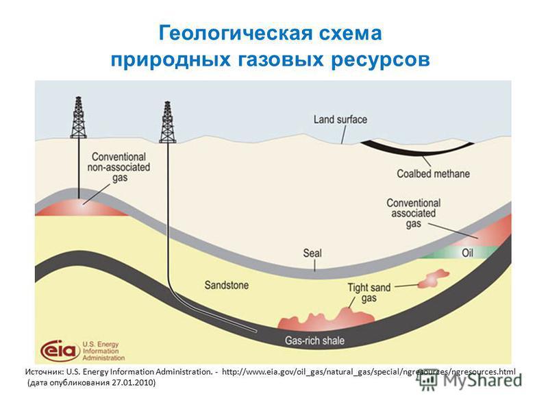 Геологическая схема природных газовых ресурсов Источник: U.S. Energy Information Administration. - http://www.eia.gov/oil_gas/natural_gas/special/ngresources/ngresources.html (дата опубликования 27.01.2010)