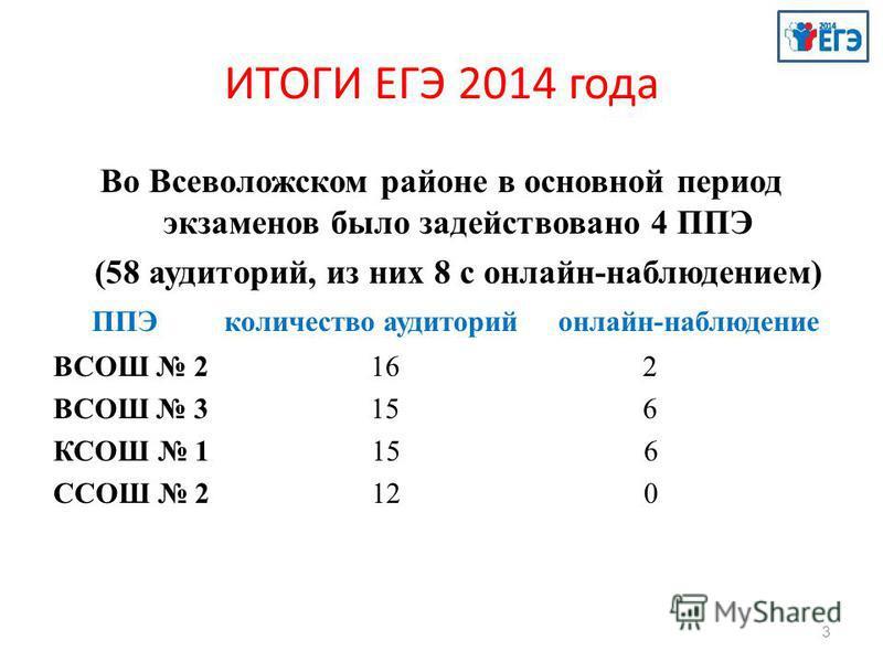 ИТОГИ ЕГЭ 2014 года Во Всеволожском районе в основной период экзаменов было задействовано 4 ППЭ (58 аудиторий, из них 8 с онлайн-наблюдением) ППЭ количество аудиторий онлайн-наблюдение ВСОШ 2 16 2 ВСОШ 3 15 6 КСОШ 1 15 6 ССОШ 2 12 0 3