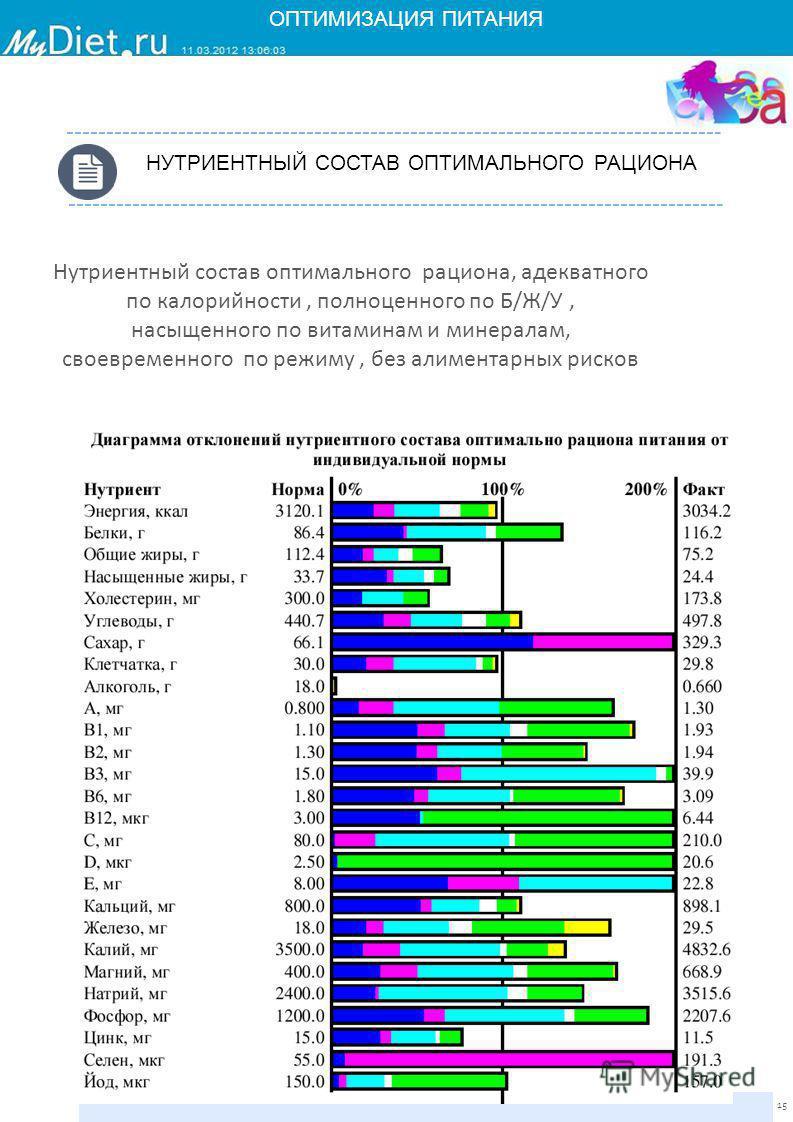 15 НУТРИЕНТНЫЙ СОСТАВ ОПТИМАЛЬНОГО РАЦИОНА Нутриентный состав оптимального рациона, адекватного по калорийности, полноценного по Б/Ж/У, насыщенного по витаминам и минералам, своевременного по режиму, без алиментарных рисков ОПТИМИЗАЦИЯ ПИТАНИЯ