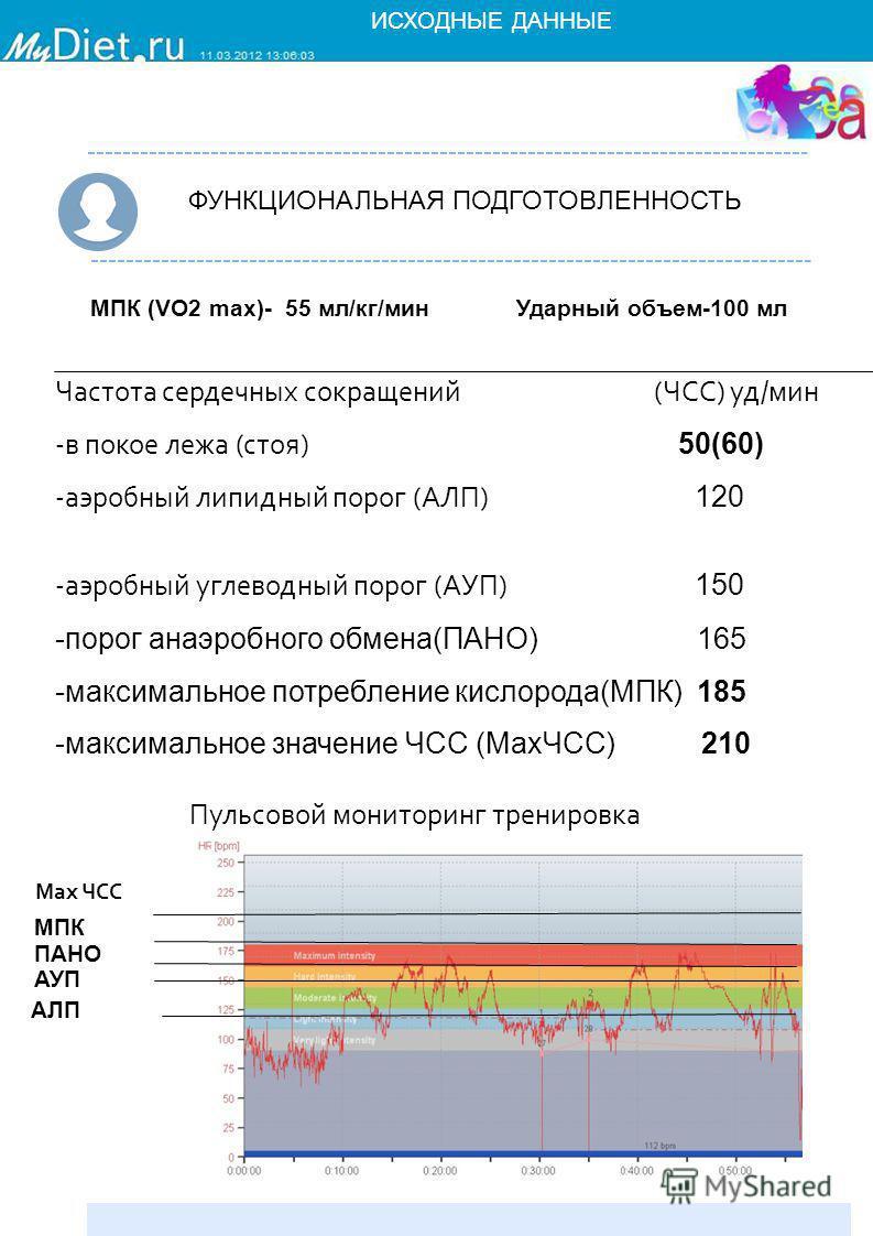 ФУНКЦИОНАЛЬНАЯ ПОДГОТОВЛЕННОСТЬ Частота сердечных сокращений (ЧСС) уд/мин -в покое лежа (стоя) 50(60) -аэробный липидный порог (АЛП) 120 -аэробный углеводный порог (АУП) 150 -порог анаэробного обмена(ПАНО) 165 -максимальное потребление кислорода(МПК)