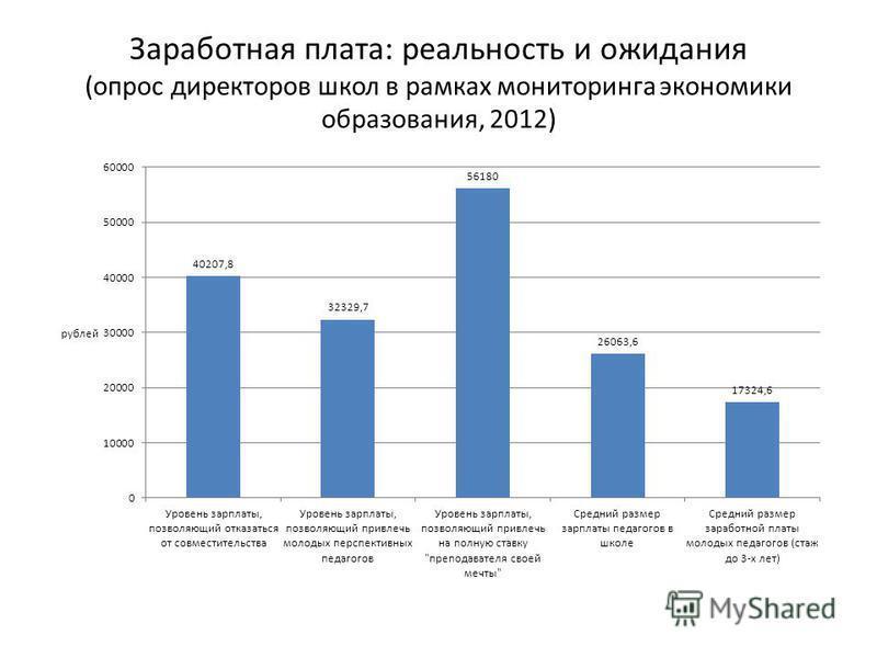 Заработная плата: реальность и ожидания (опрос директоров школ в рамках мониторинга экономики образования, 2012)