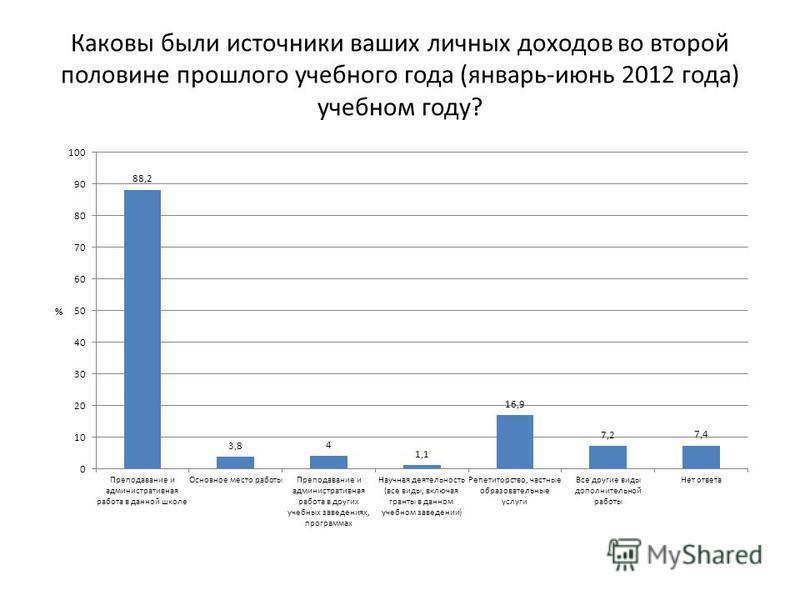 Каковы были источники ваших личных доходов во второй половине прошлого учебного года (январь-июнь 2012 года) учебном году?