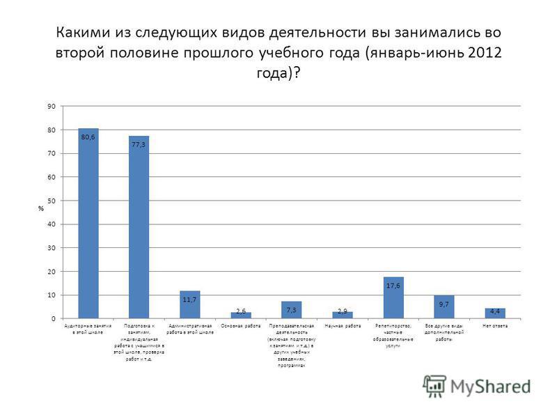Какими из следующих видов деятельности вы занимались во второй половине прошлого учебного года (январь-июнь 2012 года)?