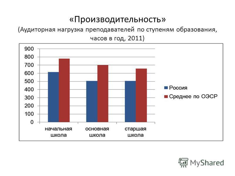 «Производительность» (Аудиторная нагрузка преподавателей по ступеням образования, часов в год, 2011)