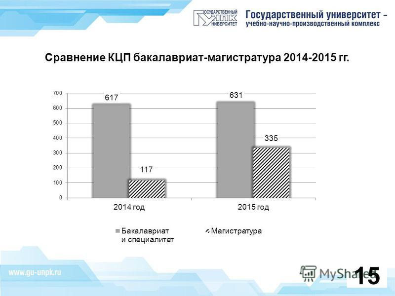 Сравнение КЦП бакалавриат-магистратура 2014-2015 гг. 15