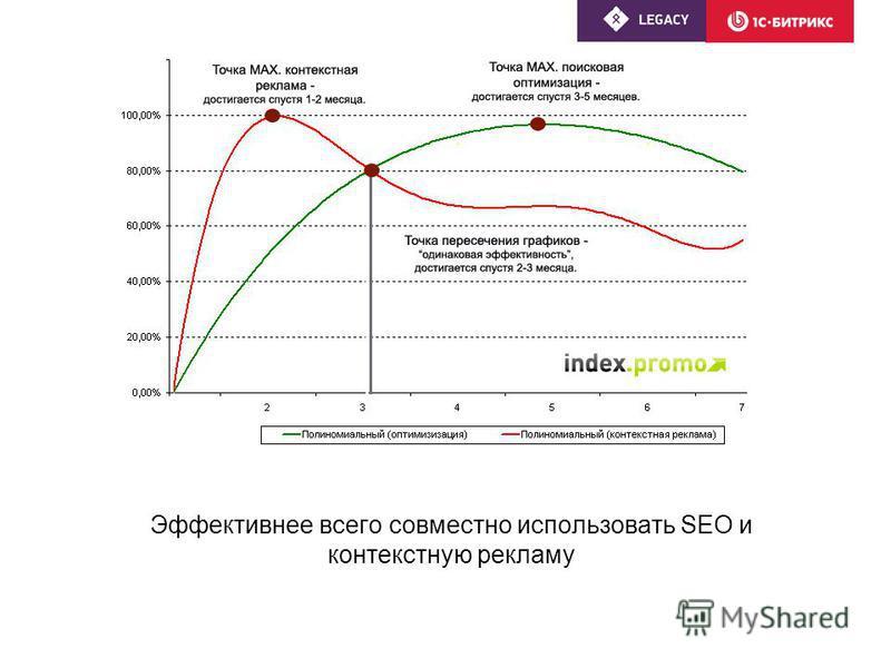 Эффективнее всего совместно использовать SEO и контекстную рекламу