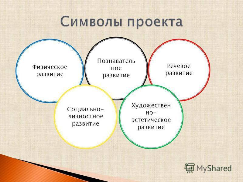Физическое развитие Познаватель ное развитие Речевое развитие Социально- личностное развитие Художествен но- эстетическое развитие