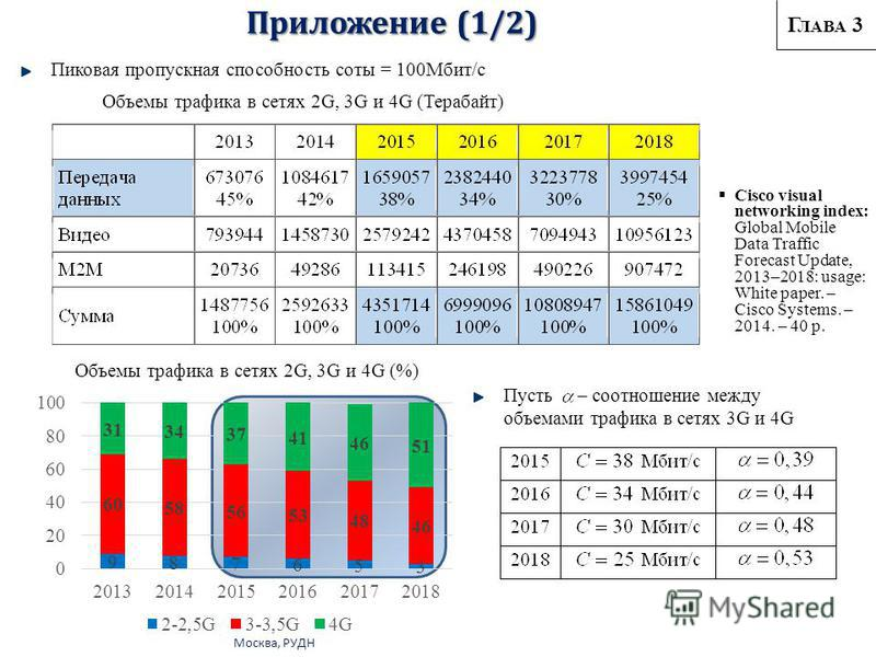 Москва, РУДН Приложение (1/2) Cisco visual networking index: Global Mobile Data Traffic Forecast Update, 2013–2018: usage: White paper. – Cisco Systems. – 2014. – 40 p. Объемы трафика в сетях 2G, 3G и 4G (%) Объемы трафика в сетях 2G, 3G и 4G (Тераба