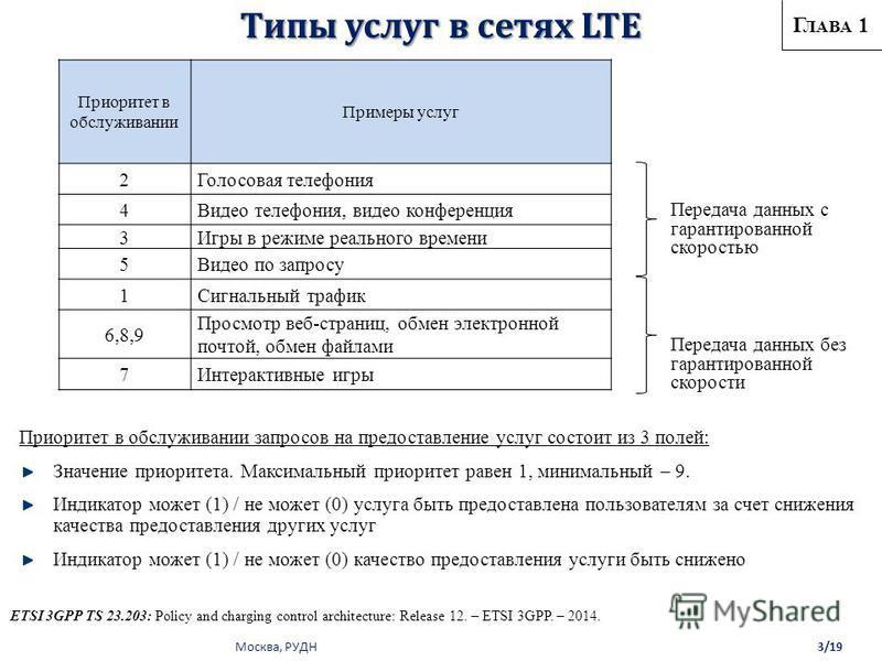 Москва, РУДН Типы услуг в сетях LTE Приоритет в обслуживании Примеры услуг 2Голосовая телефония 4Видео телефония, видео конференция 3Игры в режиме реального времени 5Видео по запросу 1Сигнальный трафик 6,8,9 Просмотр веб-страниц, обмен электронной по
