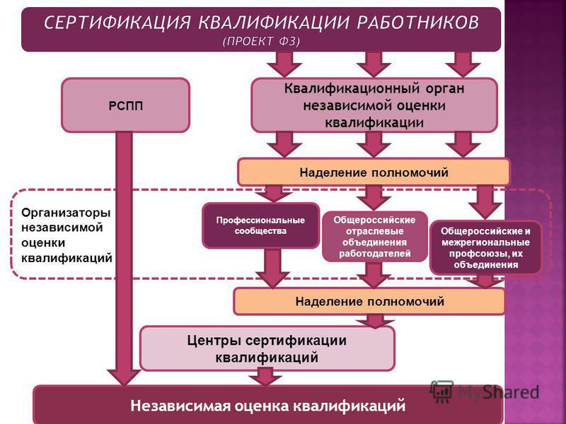 РСПП Общероссийские отраслевые объединения работодателей Общероссийские и межрегиональные профсоюзы, их объединения Профессиональные сообщества Независимая оценка квалификаций Квалификационный орган независимой оценки квалификации Наделение полномочи